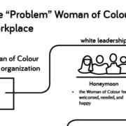 "The ""Problem"" Woman of Colour in the Workplace"