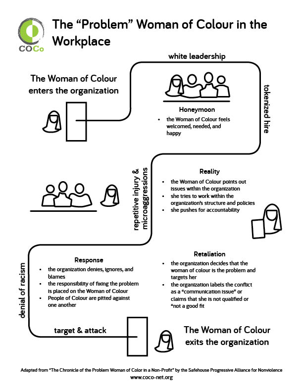 The Problem Woman Of Colour In Nonprofit Organizations Coco